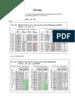 Kranbahnen Errata Data