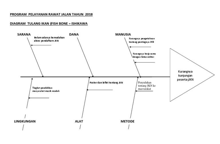 372126768 diagram tulang ikan ruk 2018 rawat jalan ccuart Choice Image