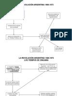 La Revolucion Argentina 1966-1973