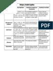 Cuadro Comparatico - Enfoques y Variables Cognitivas