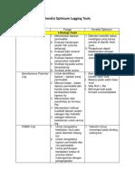 Kondisi Optimum Logging Tools-Lintang Hartanta 113150090