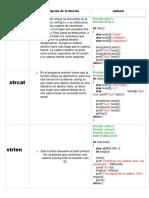 TABLA DE FUNCIONES PARA EL MANEJO DE CADENAS DE C++