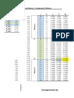 Cálculo de Esforços em Viga Biapoiada com Balanços e Cargas Uniformes.xlsx