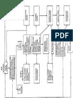Environment Impact Assessment Flow Chart