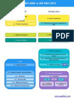 ISO-9001-2008-vs-ISO-9001-2015-public.pptx