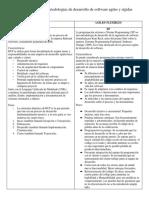 Tabla Comparativa Metodologías de Desarrollo de Software Agiles y Rígidas