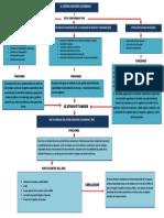 EVIDENCIA 1 - MAPA CONCEPTUAL - ( Sistema Financiero Colombiano )