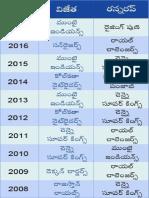 IPL-table