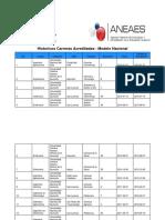Historico Carreras Acreditadas Modelo Nacional - Paraguay (Mayo 2018)