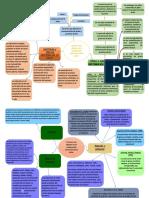 mapa mental de factores qu alteran la leche.docx
