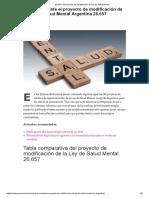 Análisis Del Proyecto de Modificación de Ley de Salud Mental