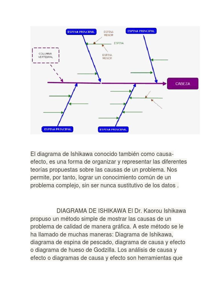 El Diagrama Ishikawa