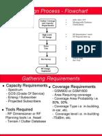 Rf Design Process