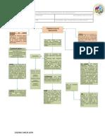 Mapa Conceptual de Terminologia de Simulación