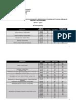 PIBID - Resultado preliminar
