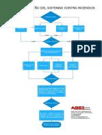 Proceso de Diseño de los SCI.pdf