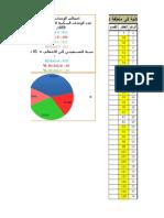 احصاءات السكان في دير الزهراني