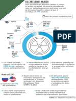 Naciones con armas nucleares en el mundo
