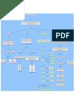 Mapa Conceptual Ciencias