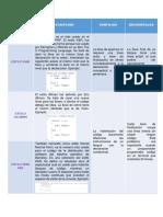 Cuadro Comparativo Estilos de Programacion