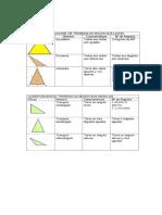 clasificacion triangulo