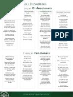 Criação de Riqueza Mód 9.5 Crenças Funcionais e Disfuncionais1