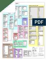 Diagrama de Tablas en ArcGIS 10