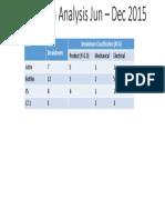 Breakdown Analysis Jun – Dec 2015.pptx