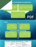 Control de Las Actividades de Marketing Tipos y Proceso