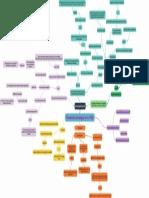 Planeación Estratégica en La PYME -Mapa Mental