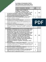 8th Grade Blueprint Standards