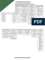 Trabajo Diplomado mapa conceptual