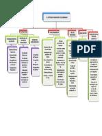 Mapa Conceptual El Sistema Financiero Colombiano