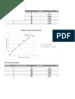 Actividad de La Formiato Deshidrogenasa y Nitrato Reductasa