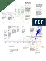 1760-1840 timeline