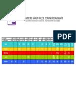 Trombone MPC Chart