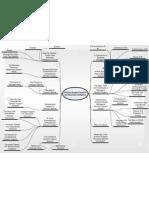 DSS Task (Mind Map1)