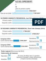 Los números electorales del expresidente Uribe
