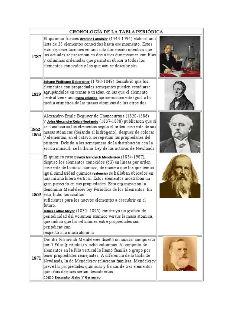 Cronologa de la tabla peridica urtaz Images