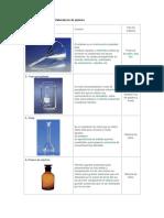 Materiales Utilizados en El Laboratorio de Química