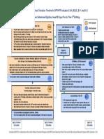 timeline flowchart apr indicators 09-12 osep approved