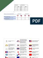 Ranking en El Comercio Mundial