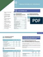 Tableau de Bord Assurance 2014