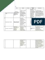 Matriz de Resumen de Artículos de Investigación
