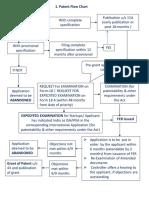 IP India - Patent Process - Flow Chart