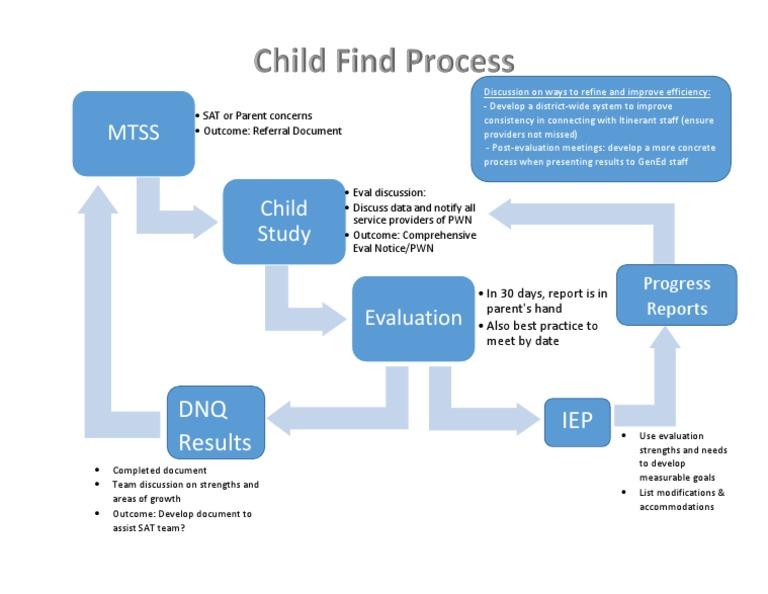 child find process | Behavior Modification | Business