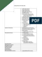 Klasifikasi Tumor Paru Secara Histologis Menurut WHO Tahun 2015