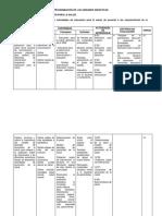 Programación de Las Unidades Didácticas