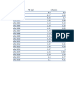 Datos Economicos de Mexico