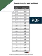 Tabla de resoluciones de impresión según distancia